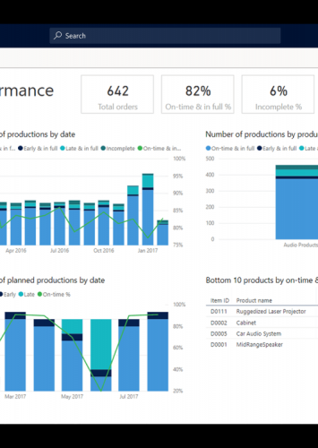 Microsoft Dynamics 365 Where to Start